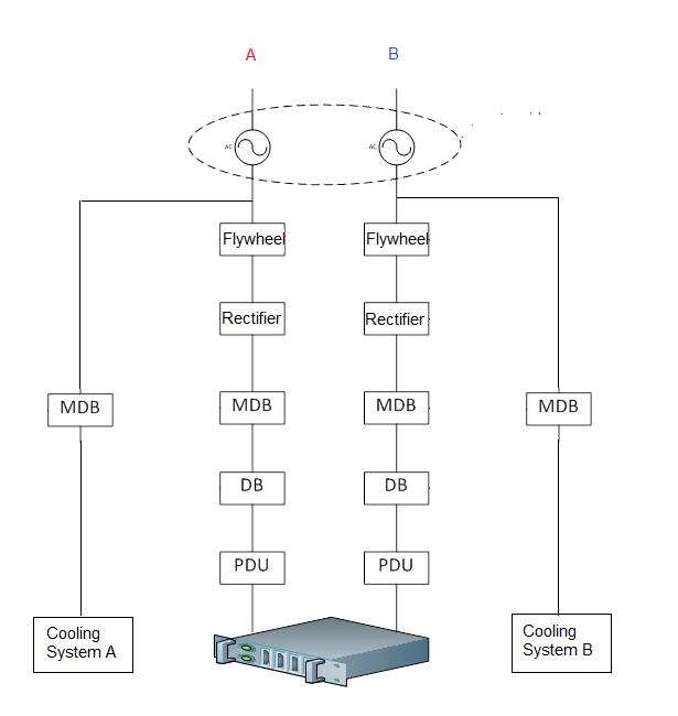 Power chain summary flywheel