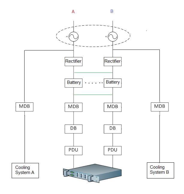 Power chain summary